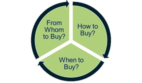 Natural gas procurement buying cycle